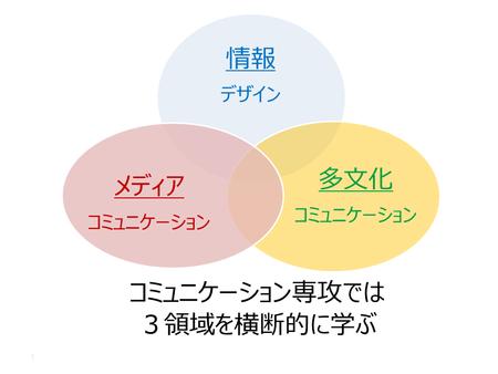 2020.04.15コミュニケーション専攻の3領域.png