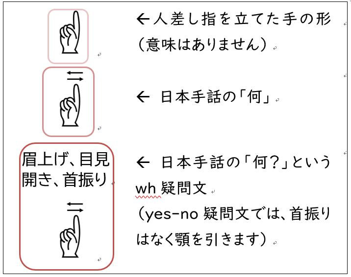 手話の説明